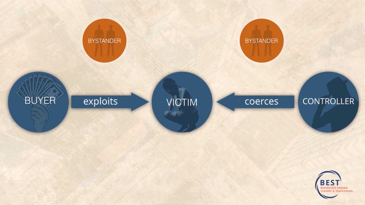Business Ending Slavery and Trafficking Training Screenshot