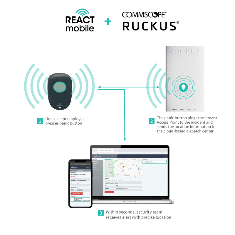 React Mobile, CommScope Collaborate to Protect Workers, Drive IoT Innovation